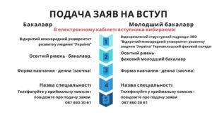 Подача електронних заяв